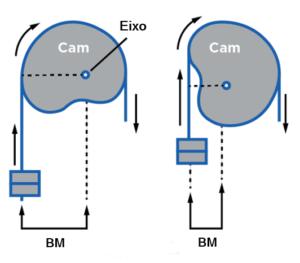 CAM - variação do braço de momento (BM)