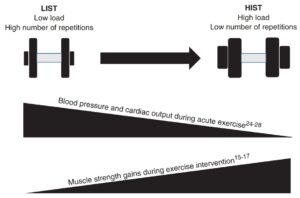 Treino de força para melhoria da saúde cardíaca